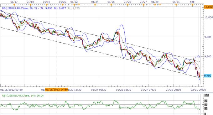 L'indice de l'USD maintient le support de ligne de tendance avant Bernanke et les NFP