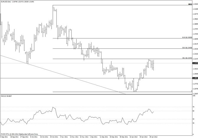 L'Euro sur le range 13235-13025
