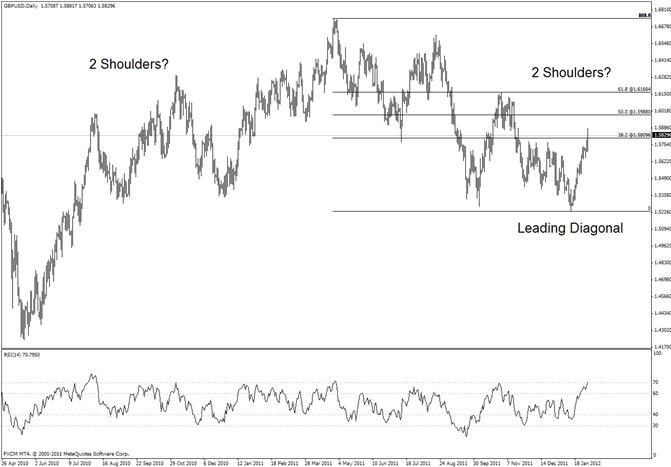 British Pound Trades into November Congestion Zone