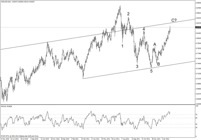 Une configuration de plafonnement de 15 mois pour le dollar néo-zélandais ?