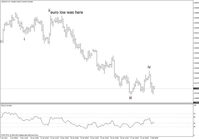 Swiss Franc May Threaten November Pivot at 9065