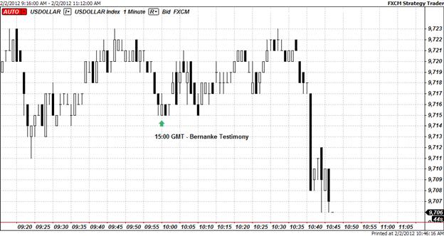 Fed's Bernanke Testifies Before House; USD Drops on Dovish Tone