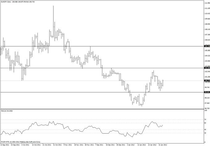 Forts trades de cassure risque/rendement sur les cross du yen