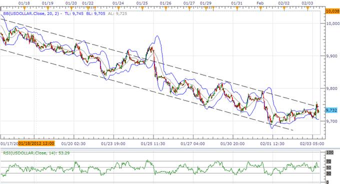 L'indice USD devrait effectuer une cassure hors de sa tendance baissière ; la RBA pèse sur les perspectives de l'AUD
