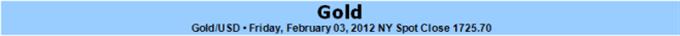 L'or n'arrive pas à franchir le plus haut de décembre - ton baissier