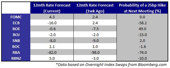 Les banques centrales vont donner de l'assouplissement cette semaine alors que le BCE fait des annonces importantes
