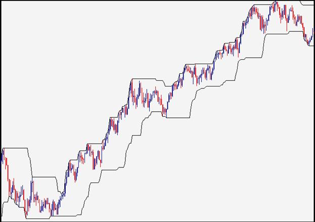 Le rendement des obligations (et sa relation avec le Forex)