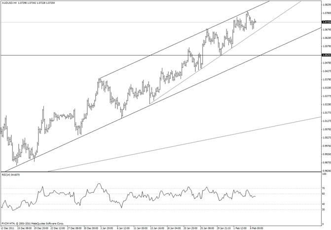Australian Dollar Short Term Topping Pattern