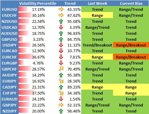 Le dollar américain en route vers de nouveaux plus bas alors que la volatilité Forex chute