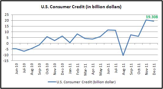 USD Extends Loss depite December Consumer Credit Beats Estimates