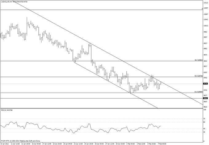 Euro Short Term Bullish Triangle a Possibility
