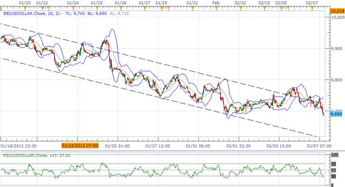 USD Index At Critical Juncture, Euro Euphoria To Fizzle On ECB