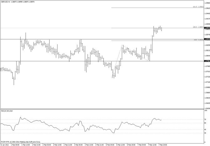 British Pound 200 day Average of Interest at 15940