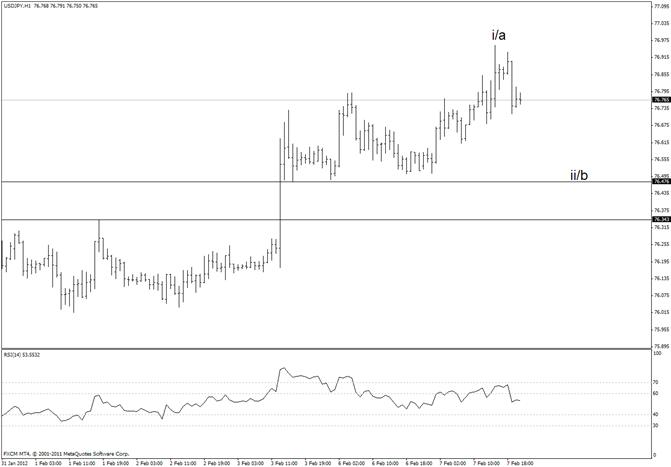 Japanese Yen Wave Pattern is USD Bullish