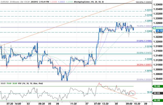 EUR/USD : Échanger à partir de la décision sur le taux d'intérêt de la Banque centrale européenne