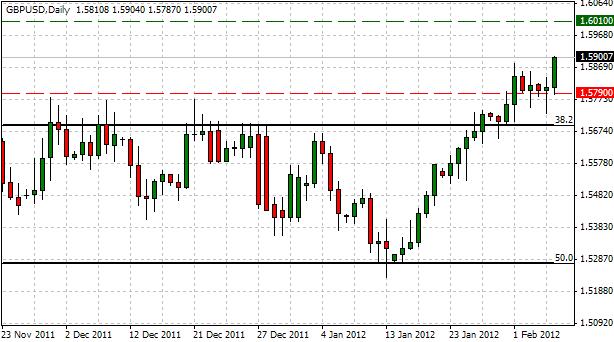 GBP/USD : Trading à partir de la décision sur le taux d'intérêt de la Banque d'Angleterre