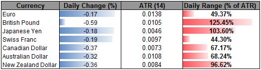 US Dollar Mounts Counteroffensive Ahead of ECB, BoE- Sterling Heavy