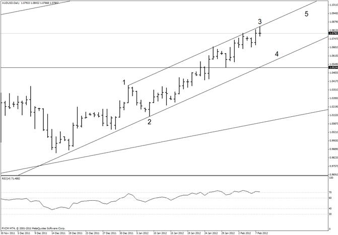 Australian Dollar Correction Could Reach mid 10600s