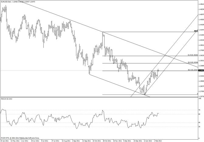 Euro Wave Structure Still Bullish