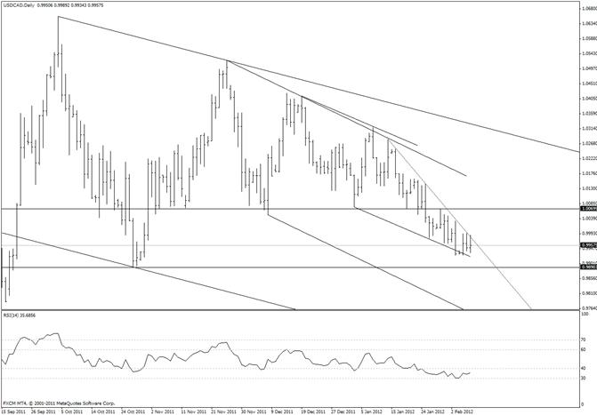 Canadian Dollar Steep Trendline in Play