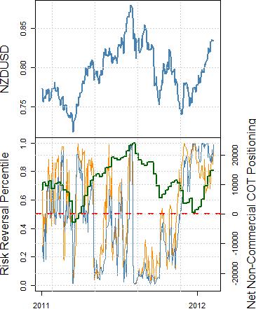 US Dollar Targets Fresh Lows versus Euro, Australian Dollar