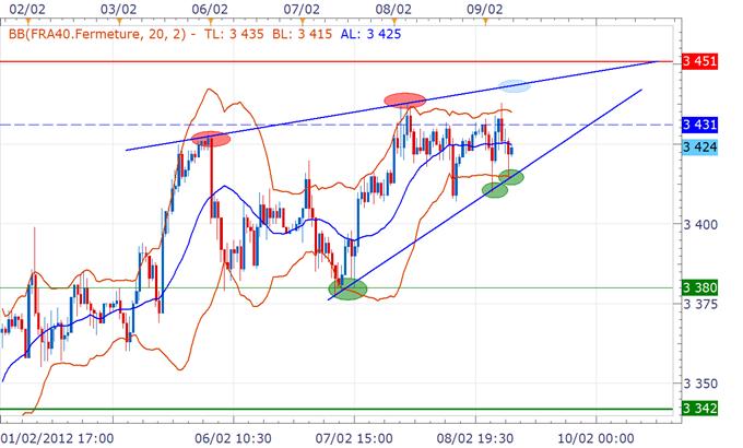 CAC 40 / DAX : Indices toujours bien orientés, mais scénario baissier cet après-midi à étudier