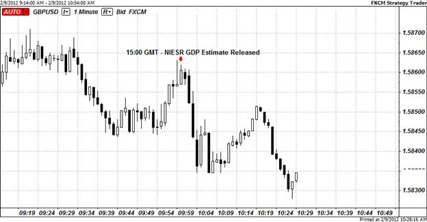 NIESR Estimates U.K. GDP Contracts By 0.2% in January; GBP Weakens