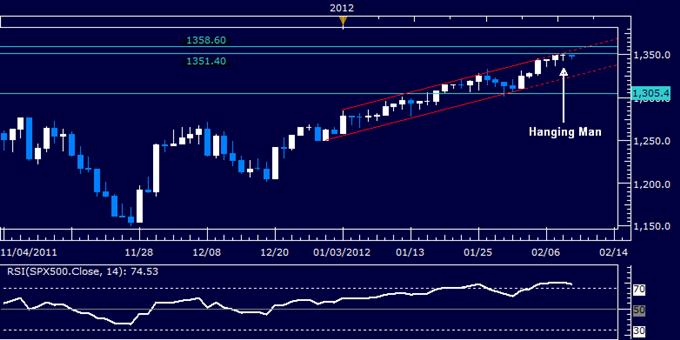 US Dollar, S&P 500 Chart Setups Hint at Potential Trend Reversal