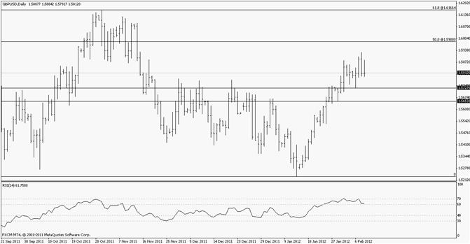 British Pound Short Term Bearish Pattern