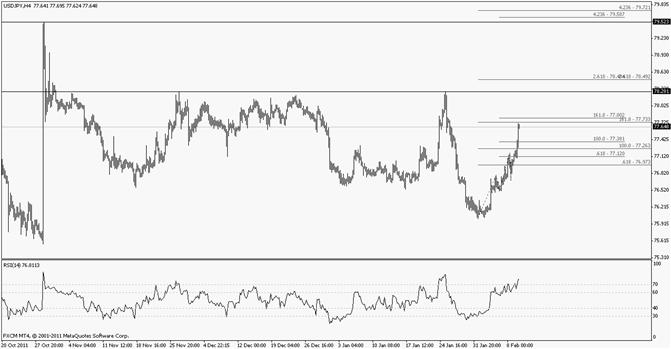 Japanese Yen January Pivot of Interest at 7828