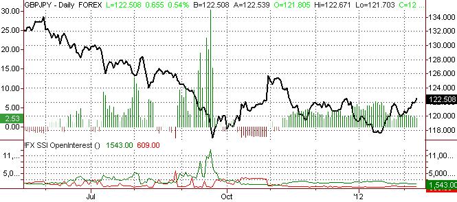 British Pound Could Turn versus JPY