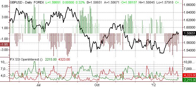 British Pound Forecast to Strengthen