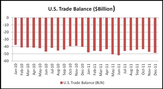U.S. Dollar Little Moved after December Trade Deficit Hit 6-month High