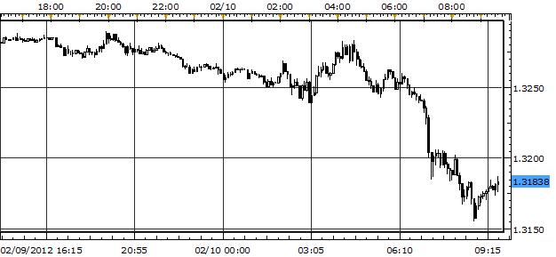 Australian Dollar, Euro Tank as Greek Deal Falls Apart