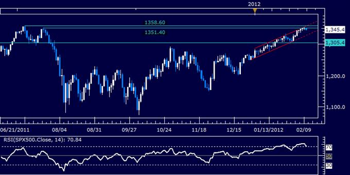 S&P 500 at Risk of Reversal as Bullish Momentum Evaporates