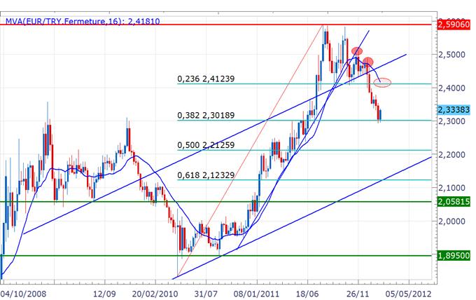 EUR/TRY : Rebond sur les 2.3000 comme prévu