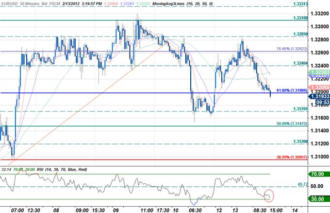 EUR/USD: Trading à partir du rapport des ventes au détail américaines