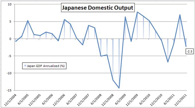 Yen Weakens on Japanese GDP Decline; Intervention Speculation Resurfaces
