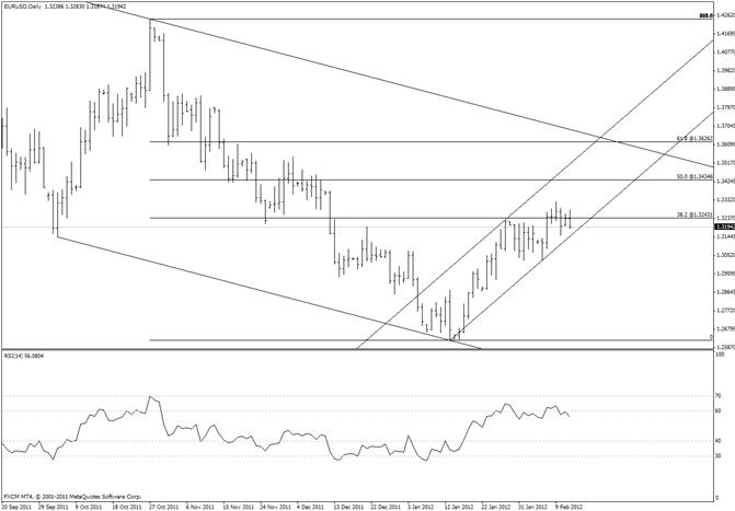 eliottWaves_eur-usd_body_eurusd.png, Le support de la ligne de tendance de l'euro est juste au-dessus du plus bas de vendredi
