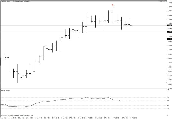 Livre sterling : 15705 reste le niveau clé de février