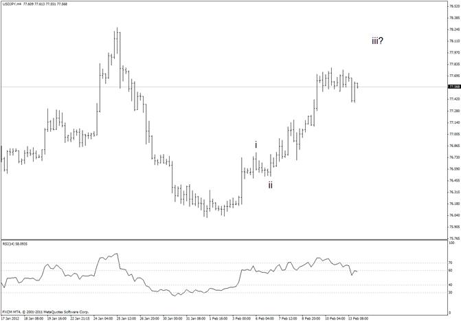Japanese Yen Major Trendline at 7880 This Week
