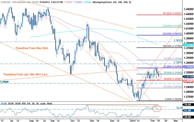 EUR/USD : comment trader le rapport du PIB allemand