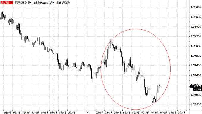 Euro Slumps Against Dollar as Greek GDP Raises Concerns