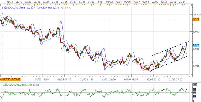 Les prévisions pour l'USD dépendent du compte-rendu du FOMC, la faiblesse du yen japonais va être plus forte