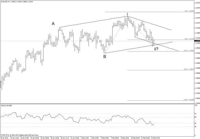 Euro Bullish Setup Still Intact