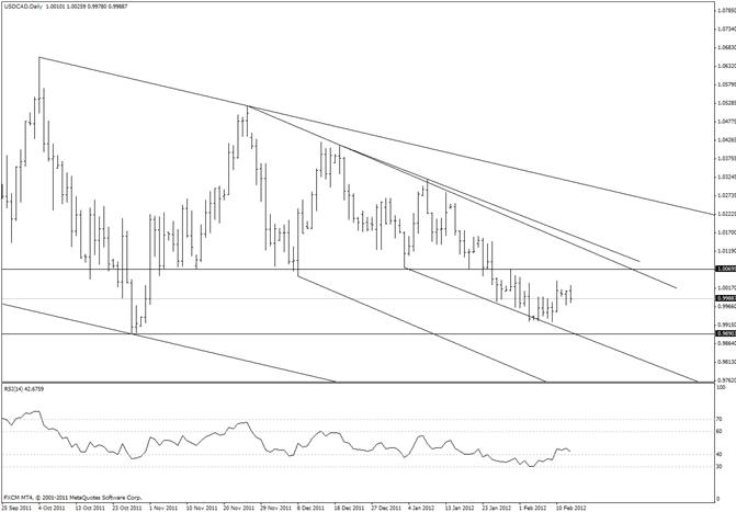 Canadian Dollar Trade Remains Uninspiring