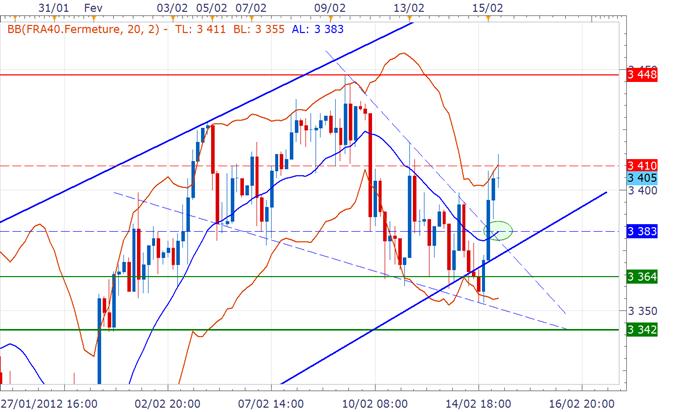 CAC 40 / DAX : Les Bourses européennes bien orientées, le FOMC et l'Eurogroupe attendus ce soir
