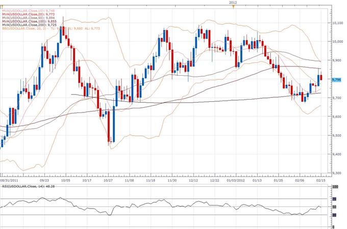 Rapport technique classique concernant le Dollar Index, pour le 02.15 (15 février)