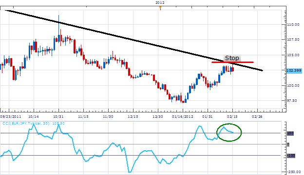 EURJPY_Trend_Traders_Eye_Entrys_Under_103.50_body_Picture_1.png, EURJPY Trend Traders Eye Entrys Under 103.50