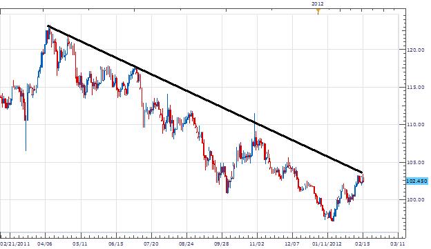 EURJPY Les traders de tendance surveillent les entrées en-dessous de 103.50
